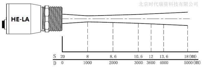 HE-LA在线式红外测温仪光路图