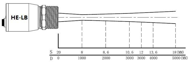 HE-LB在线式红外测温仪光路图